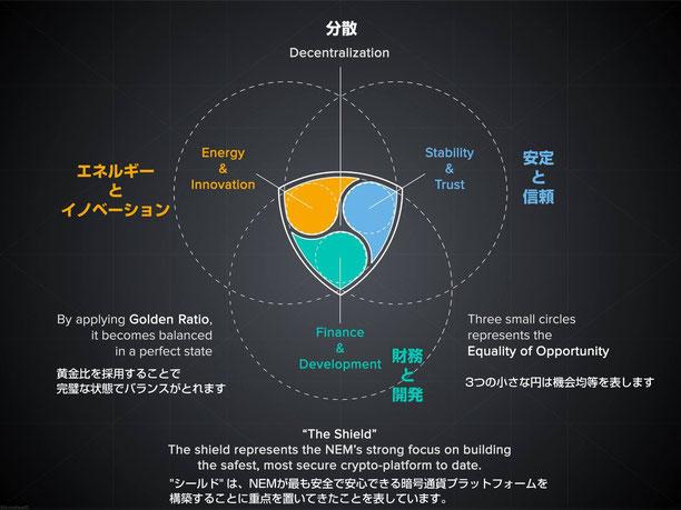 nemのロゴの意味-エネルギーとイノベーション-安定と信頼-財務と開発